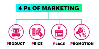 4Ps of Digital Marketing