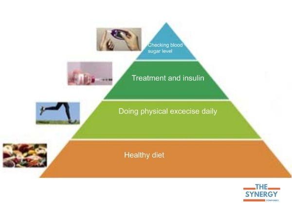 Treatment_of_non-insulin-dependent_diabetes_mellitus
