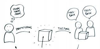 What is a prototype and what can it be used for?