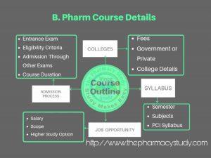 Mind Maps B Pharmacy Course
